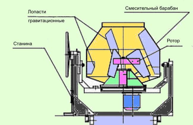 Устройство бытовой бетономешалки
