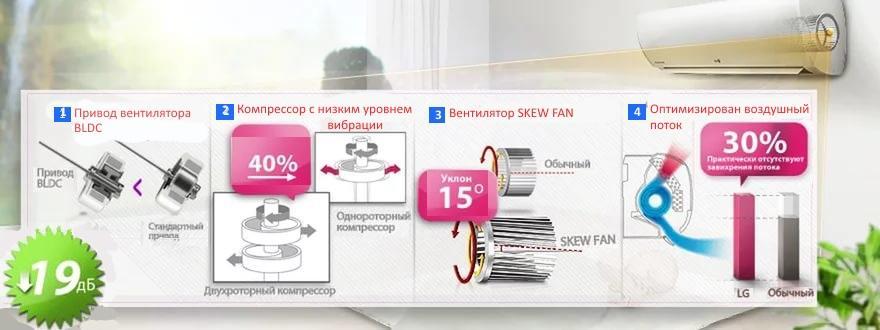 Сплит система для спальни LG S12PMG